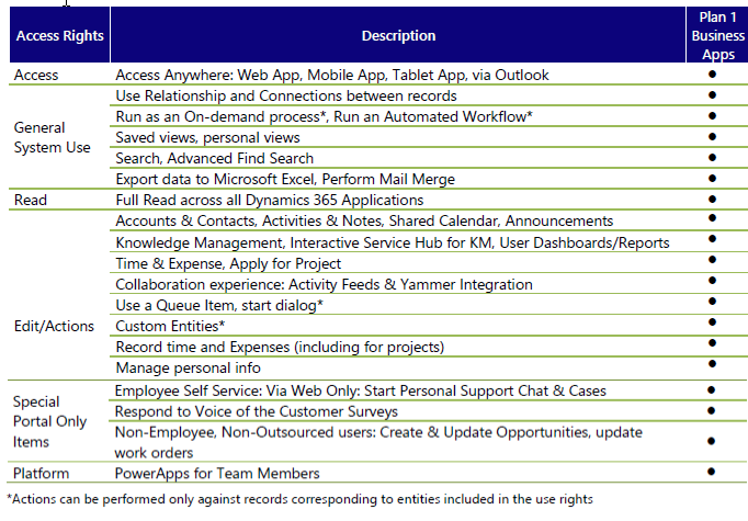 Dynamics 365 Team License