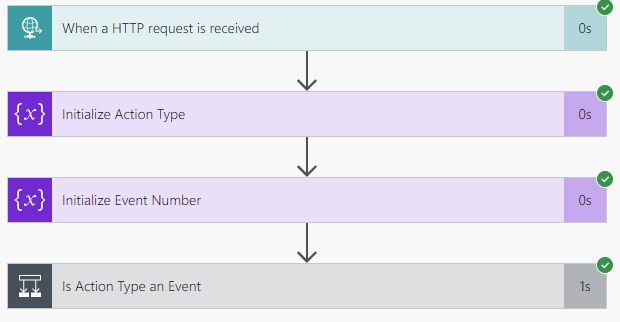 Eventbrite Integration - Event Created Flow Results