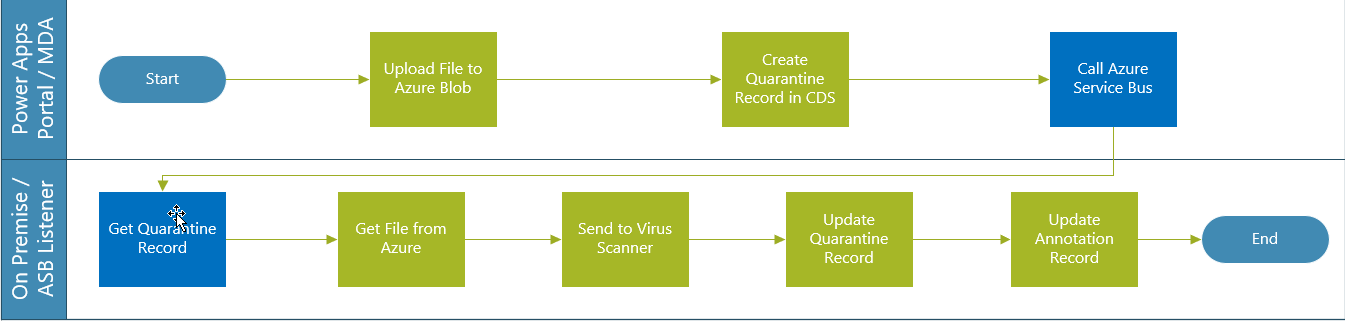 Virus Scan Solution - Real Time (Azure Service Bus)