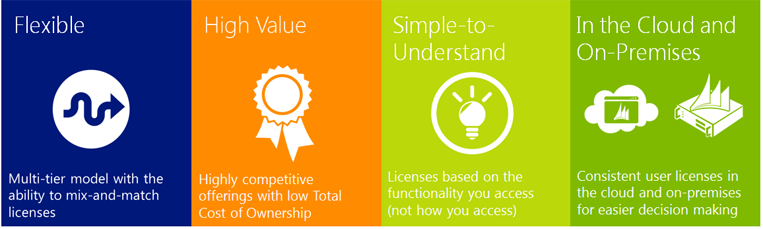 Microsoft Dynamics CRM 2013 Licensing